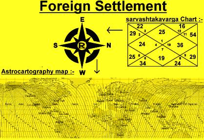 Foreign Settlement Astrology By Date of Birth